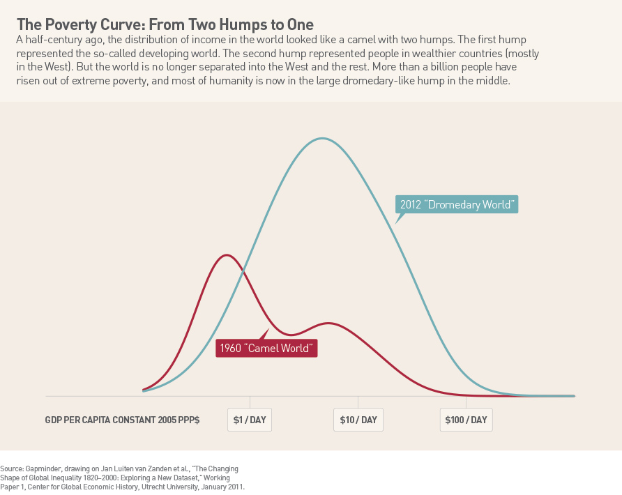 The Poverty Curve: From Two Humps to One