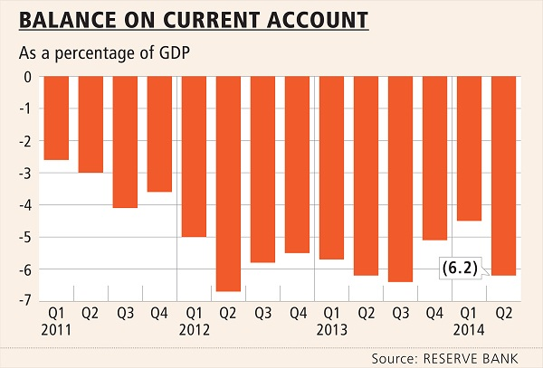 Current account deficit widens more than expected ...