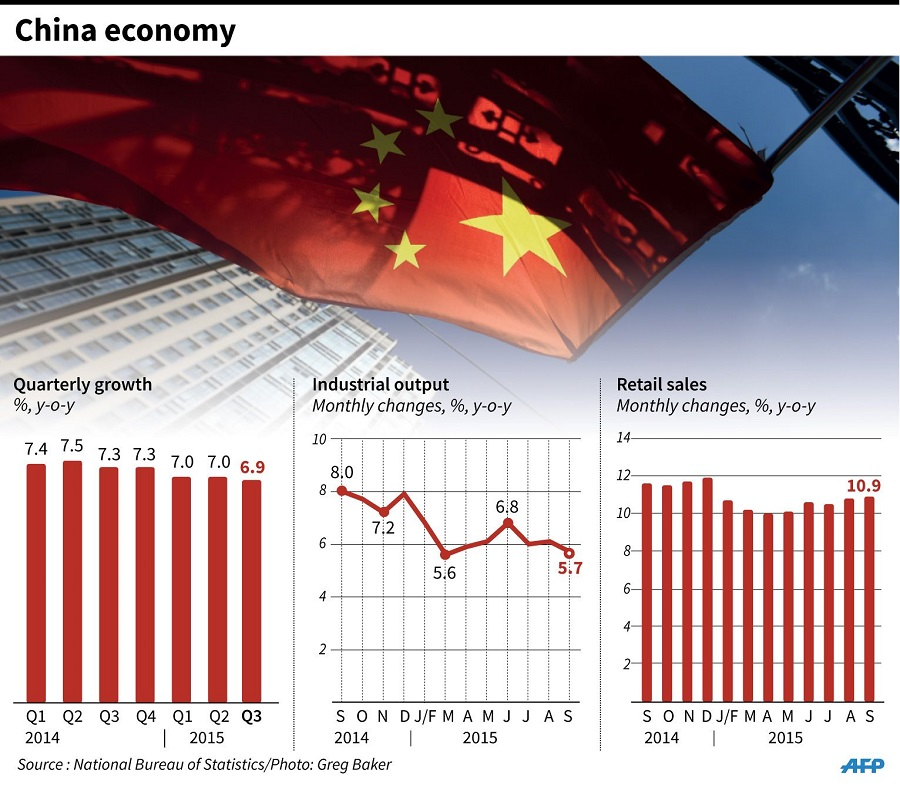 essay china economy growth